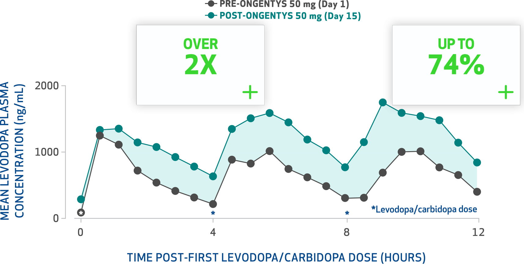 Levodopa Exposure Graph showing increased mean levodopa plasma concentration (ng/mL) through 12 hours post first dose
